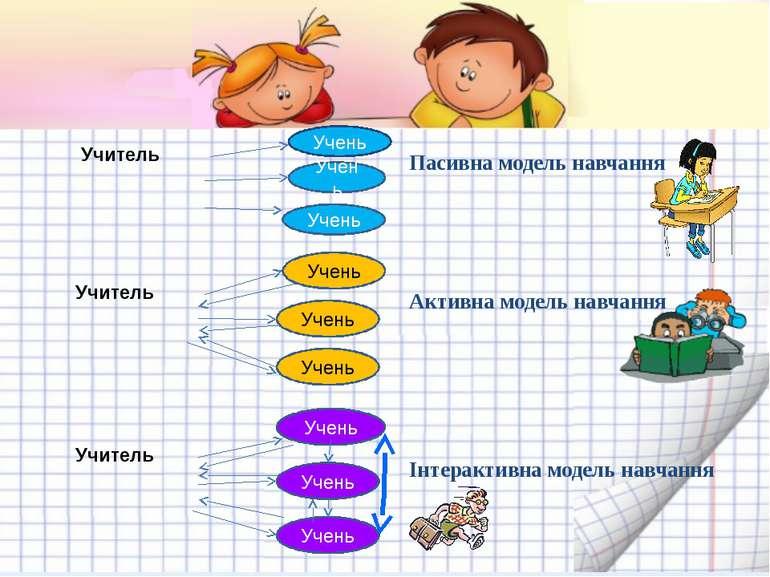 Учень Учень Учень Учень Учень Учень Пасивна модель навчання Активна модель на...