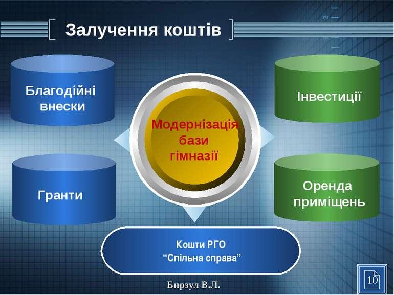 """Залучення коштів Модернізація бази гімназії Кошти РГО """"Спільна справа"""" Благод..."""