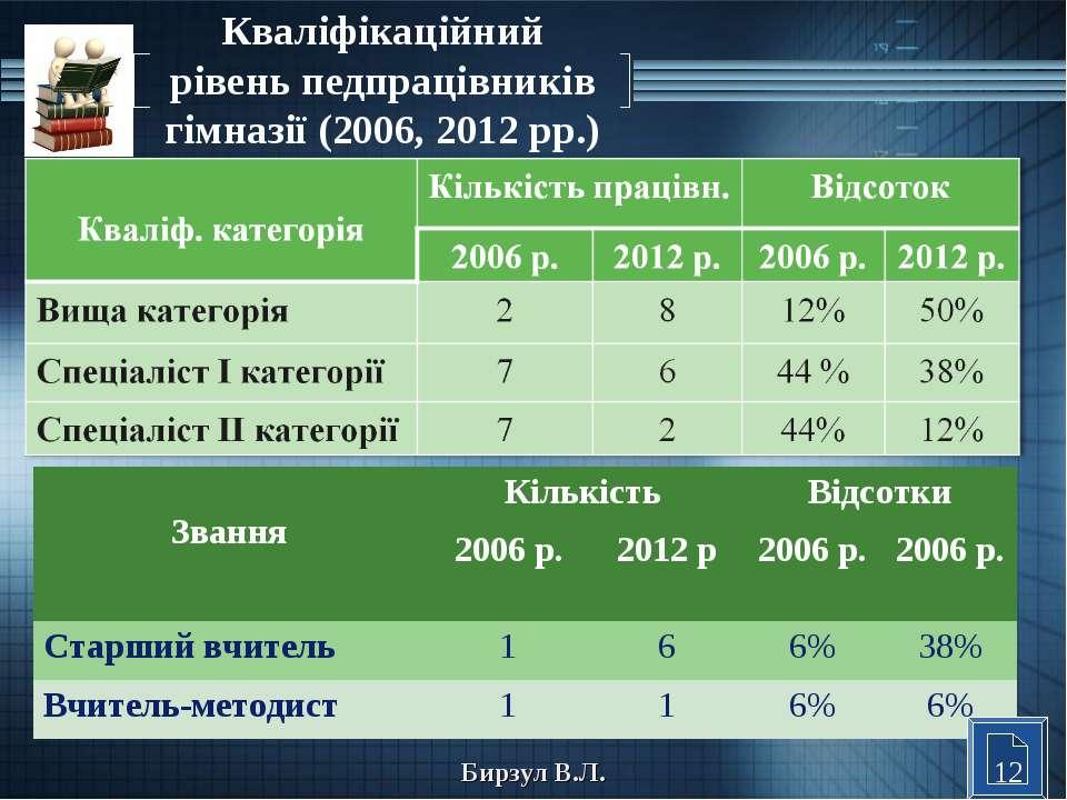 Кваліфікаційний рівень педпрацівників гімназії (2006, 2012 рр.) 12 Бирзул В.Л...