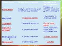 Назвастилю Де використовується Основні види висловлювань Розмовний У побуті, ...