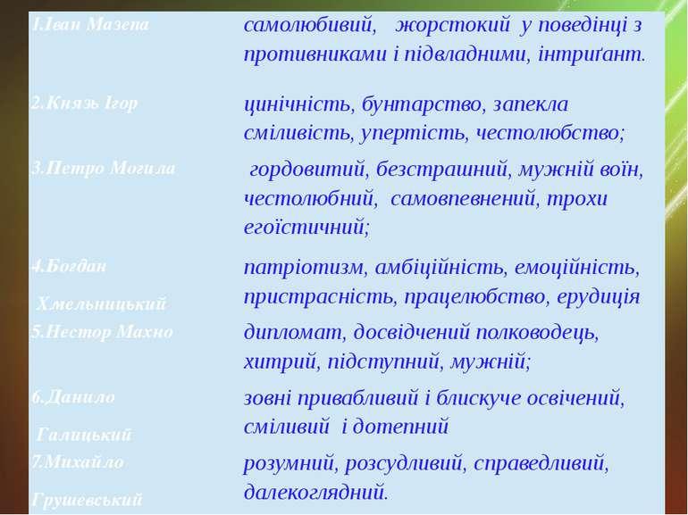 1.Іван Мазепа самолюбивий, жорстокий у поведінці з противниками і підвладними...