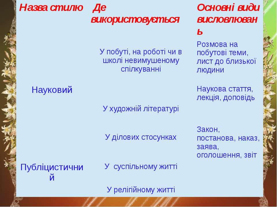 Назвастилю Де використовується Основні види висловлювань У побуті, на роботі ...