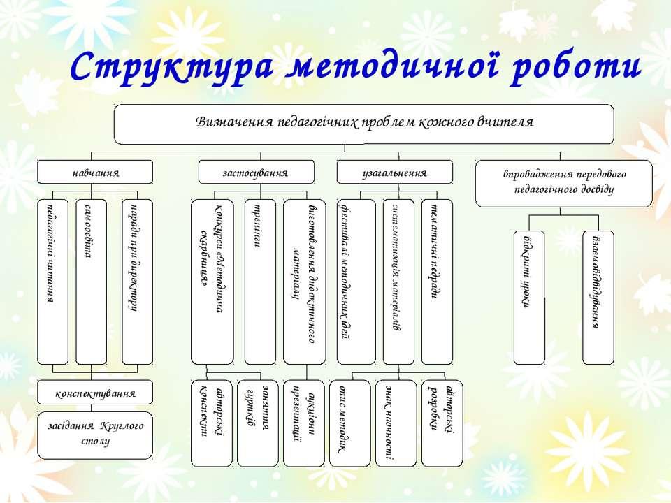 Структура методичної роботи Визначення педагогічних проблем кожного вчителя в...