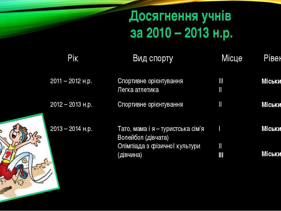 Досягнення учнів за 2010 – 2013 н.р. Рік Вид спорту Місце Рівень 2011 – 2012н...