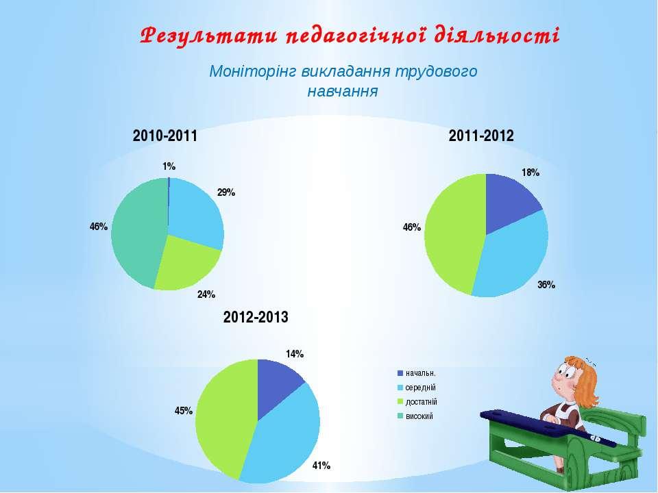 Результати педагогічної діяльності Моніторінг викладання трудового навчання