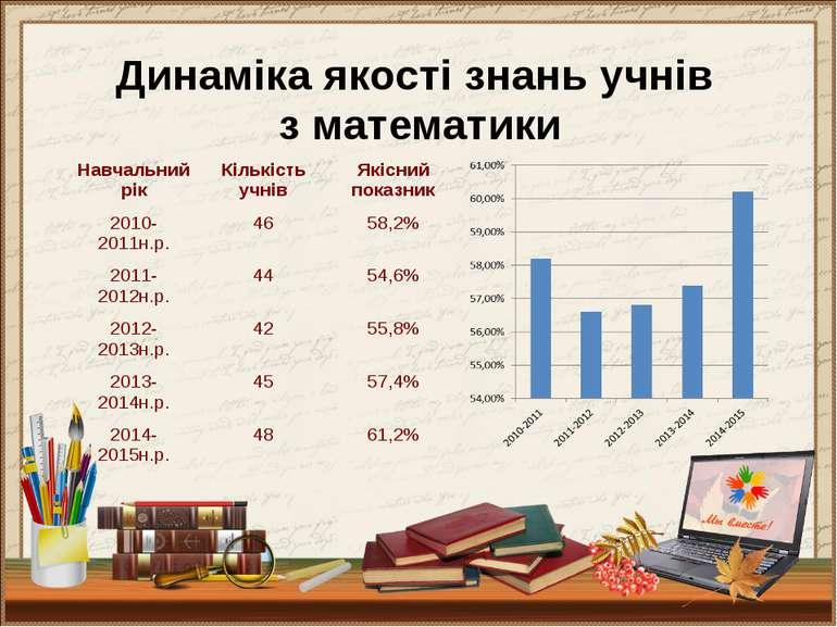 Динаміка якості знань учнів з математики Навчальний рік Кількість учнів Якісн...