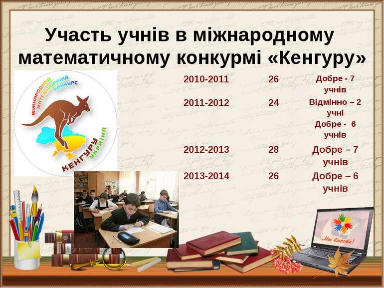 Участь учнів в міжнародному математичному конкурмі «Кенгуру» 2010-2011 26 Доб...