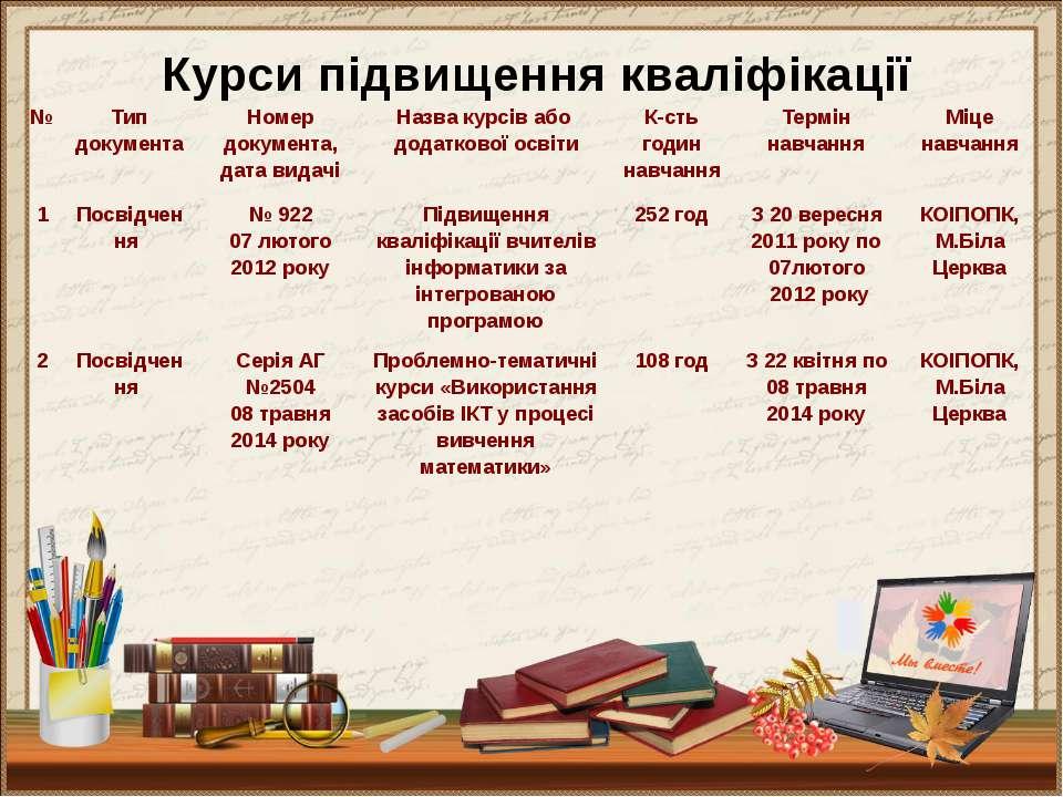 Курси підвищення кваліфікації № Тип документа Номер документа, дата видачі На...