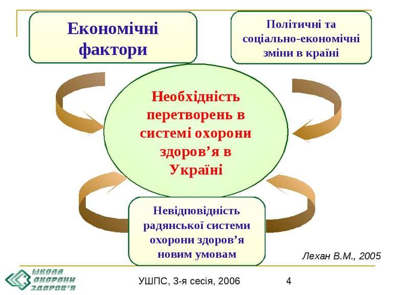 Необхідність перетворень в системі охорони здоров'я в Україні Економічні факт...