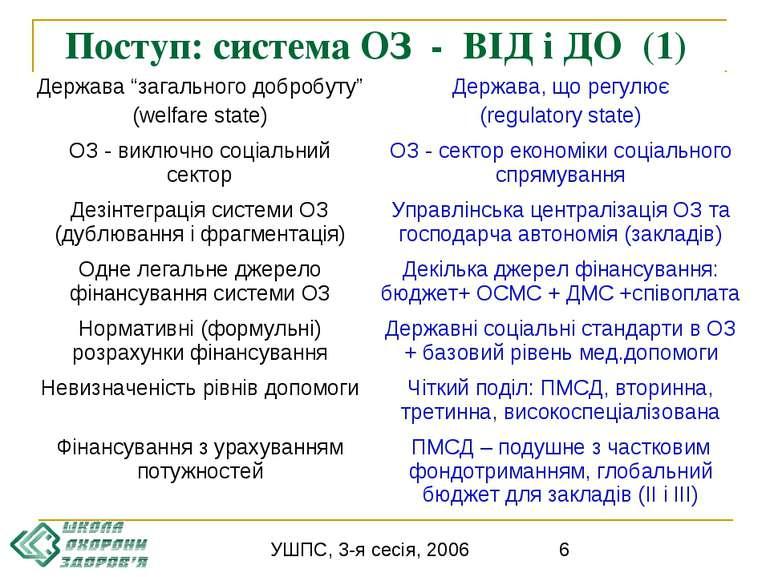 Поступ: система ОЗ - ВІД і ДО (1) УШПС, 3-я сесія, 2006