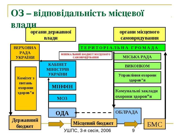 ОЗ – відповідальність місцевої влади органи державної влади органи місцевого ...