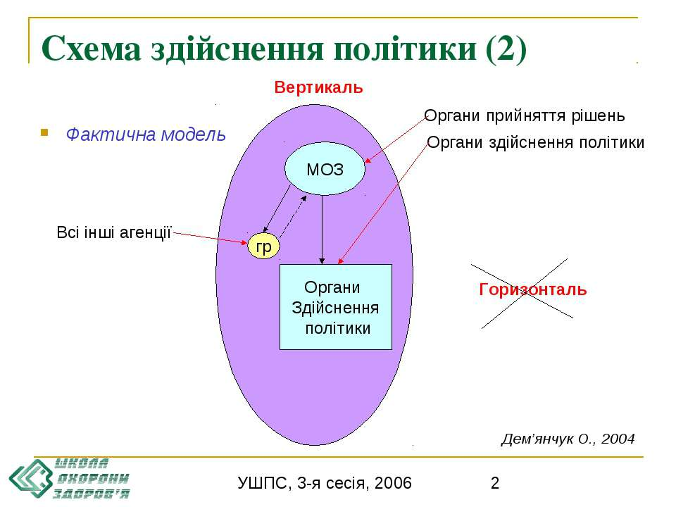 Схема здійснення політики (2) Фактична модель МОЗ Вертикаль Горизонталь Орган...