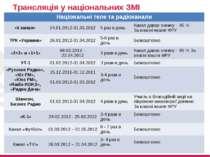 Трансляція у національних ЗМІ Національні теле та радіоканали «5 канал» 24.01...