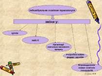 Індивідуальна освітня траєкторія зміни у: цілях змісті Організації навчально-...