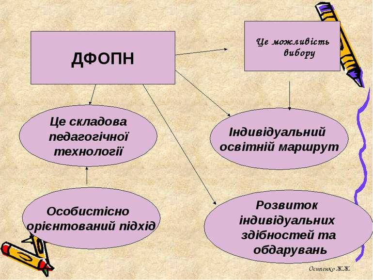 ДФОПН Це складова педагогічної технології Це можливість вибору Індивідуальний...