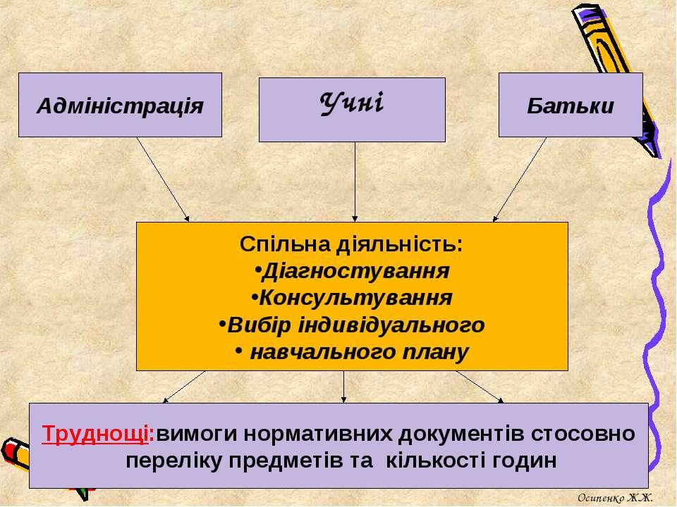 Адміністрація Учні Спільна діяльність: Діагностування Консультування Вибір ін...