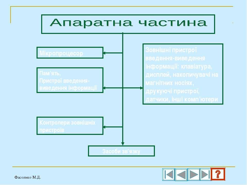 Мікропроцесор Пам'ять, Пристрої введення-виведення інформації Контролери зовн...