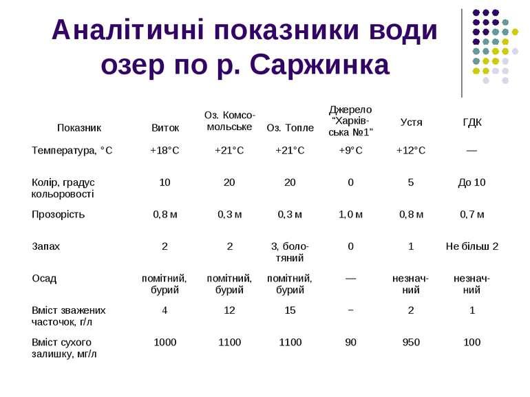 Аналітичні показники води озер по р. Саржинка Показник Виток Оз. Комсо-мольсь...
