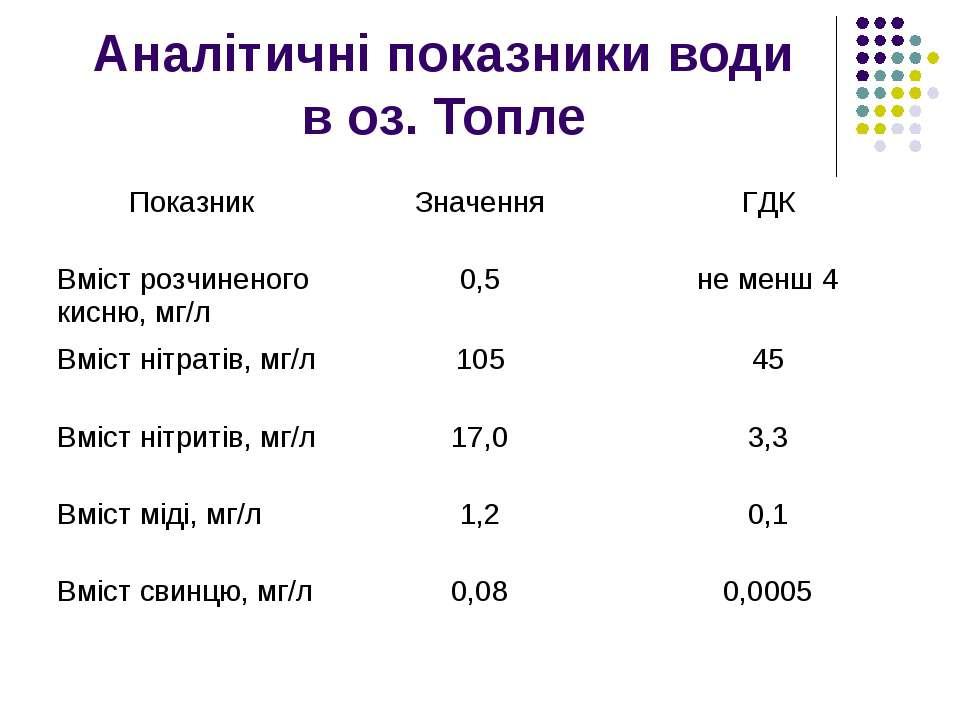 Аналітичні показники води в оз. Топле Показник Значення ГДК Вміст розчиненого...