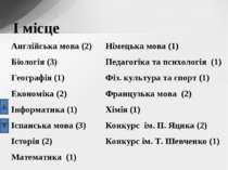 І місце Німецька мова (1) Педагогіка та психологія (1) Фіз. культура та спорт...