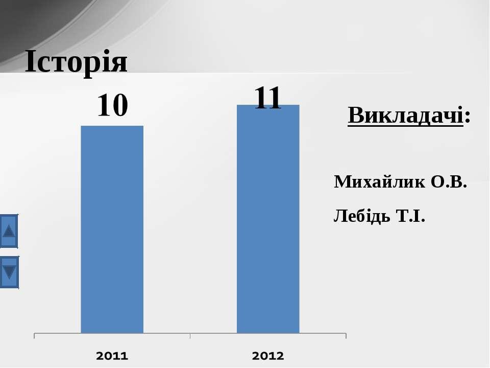 Історія Викладачі: Михайлик О.В. Лебідь Т.І.
