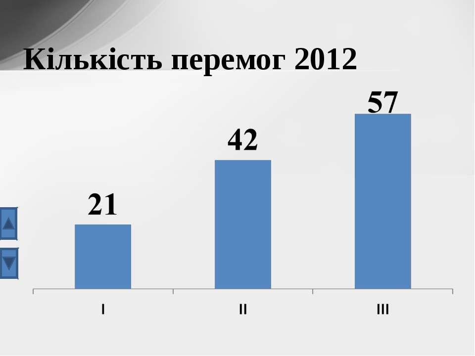 Кількість перемог 2012