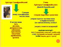 Арістарх Самофракійський Створив повну класифікацію частин мови 8 частин мови...