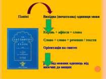 Паніні Вихідна (початкова) одиниця мови Корінь + афікси = слова Слово + слово...
