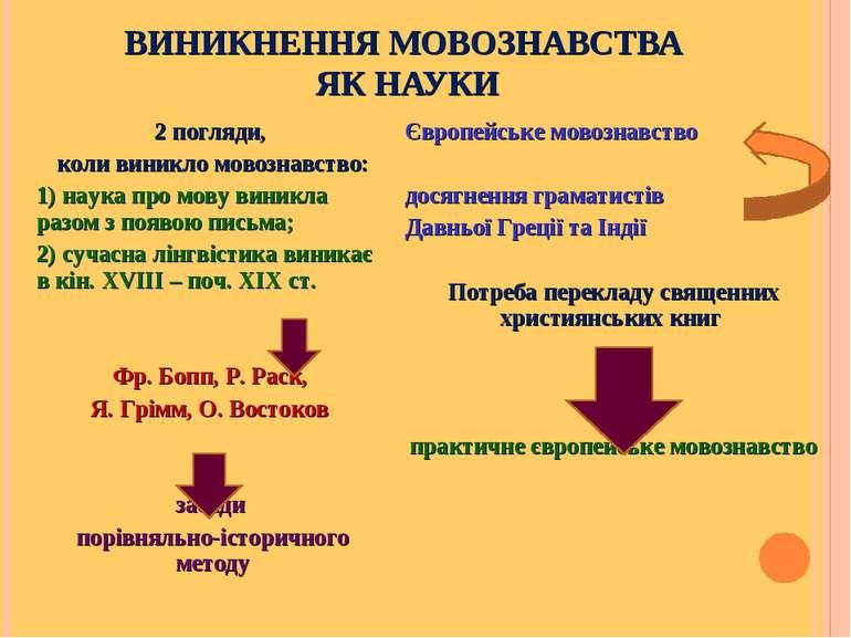 ВИНИКНЕННЯ МОВОЗНАВСТВА ЯК НАУКИ 2 погляди, коли виникло мовознавство: 1) нау...