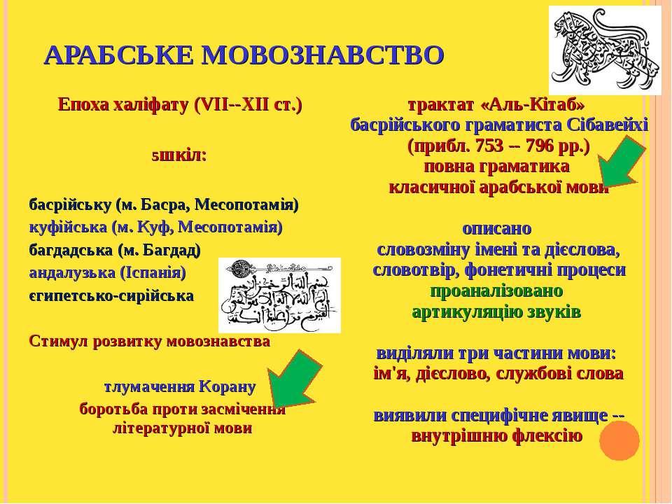 АРАБСЬКЕ МОВОЗНАВСТВО Епоха халіфату (VII--XII ст.) шкіл: басрійську (м. Баср...