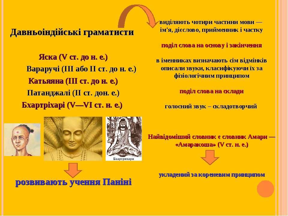 Давньоіндійські граматисти Яска (V ст. до н. е.) Вараручі (III або II ст. до ...