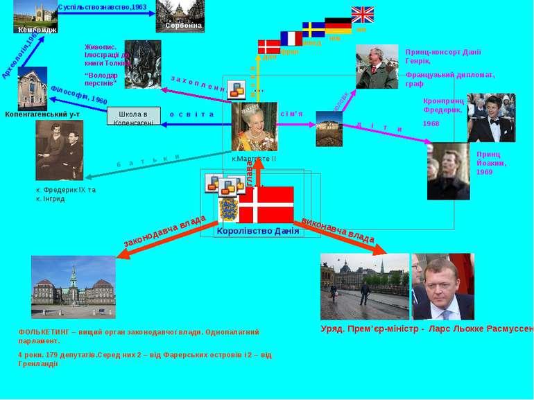Королівство Данія к. Фредерик ІХ та к. Інгрид к.Маргрете ІІ Школа в Копенгаге...