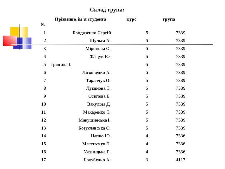 Склад групи: № Прізвище, ім'я студента курс група 1 Бондаренко Сергій 5 7339 ...