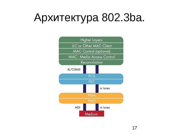 Архитектура 802.3ba.
