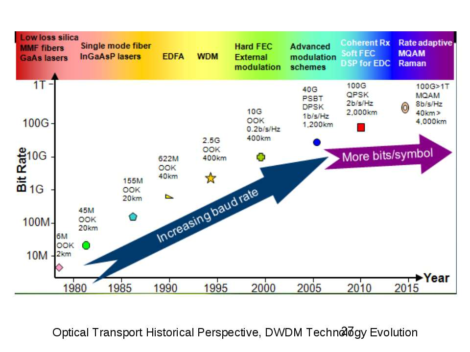 Optical Transport Historical Perspective, DWDM Technology Evolution