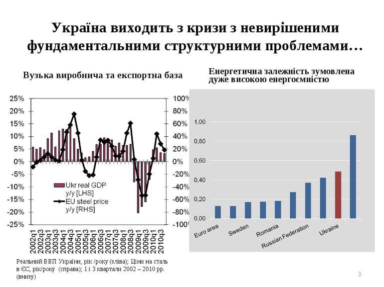 Україна виходить з кризи з невирішеними фундаментальними структурними проблем...