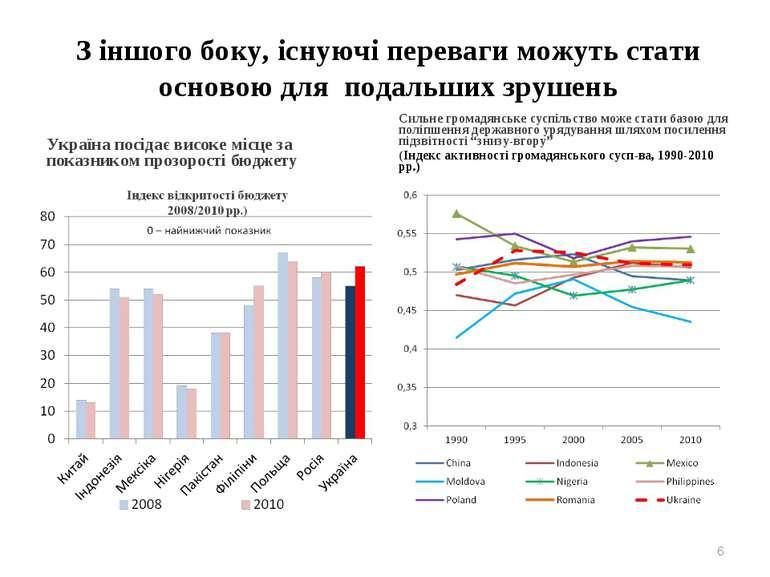 З іншого боку, існуючі переваги можуть стати основою для подальших зрушень Ук...
