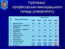Публікації професорсько-викладацького складу університету № п/п Вид публікаці...