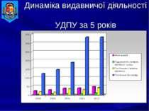 Динаміка видавничої діяльності УДПУ за 5 років