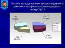 Питома вага друкованих аркушів видавничої діяльності професорсько-викладацько...