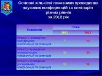Основні кількісні показники проведення наукових конференцій та семінарів різн...