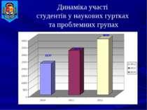 Динаміка участі студентів у наукових гуртках та проблемних групах