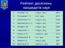 Рейтинг досягнень кандидатів наук 1 Кочубей Т.Д. к.пед.н., доц. 1873 2 Гончар...