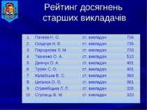Рейтинг досягнень старших викладачів 1 Пачева Н. О. ст. викладач 756 2 Осадчу...