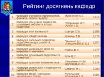 Рейтинг досягнень кафедр 1 Кафедра економіки підприємства, фінансів, обліку і...