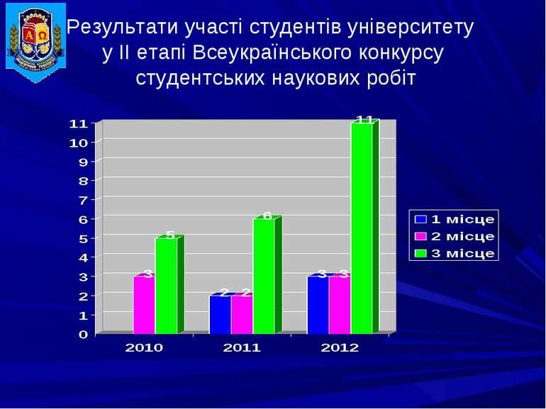 Результати участі студентів університету у ІІ етапі Всеукраїнського конкурсу ...