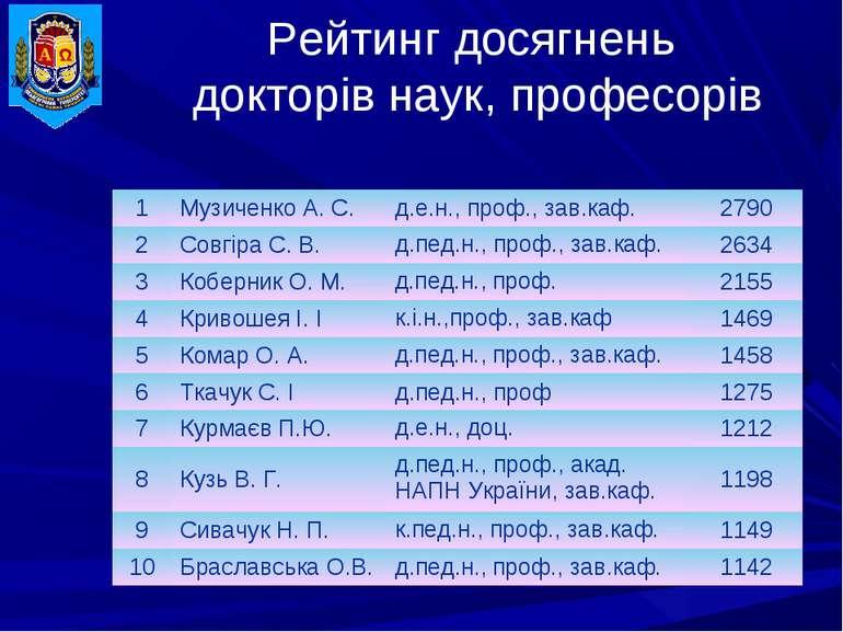 Рейтинг досягнень докторів наук, професорів 1 Музиченко А.С. д.е.н., проф., ...