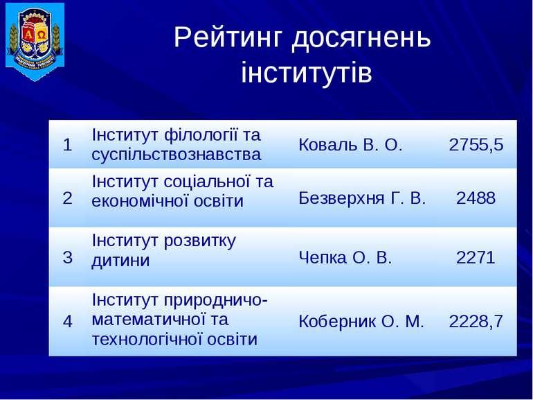 Рейтинг досягнень інститутів 1 Інститут філології та суспільствознавства Кова...