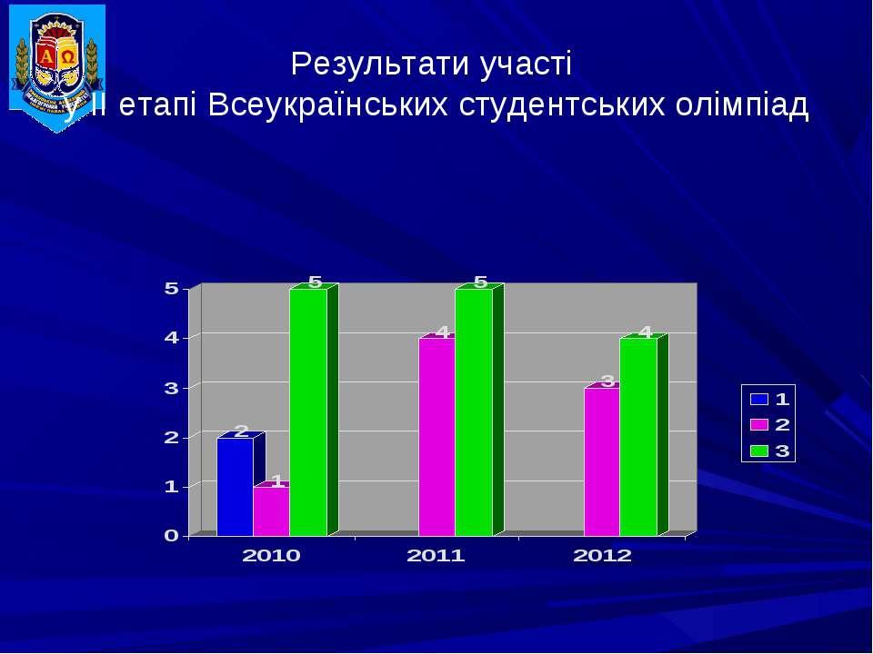 Результати участі у ІІ етапі Всеукраїнських студентських олімпіад