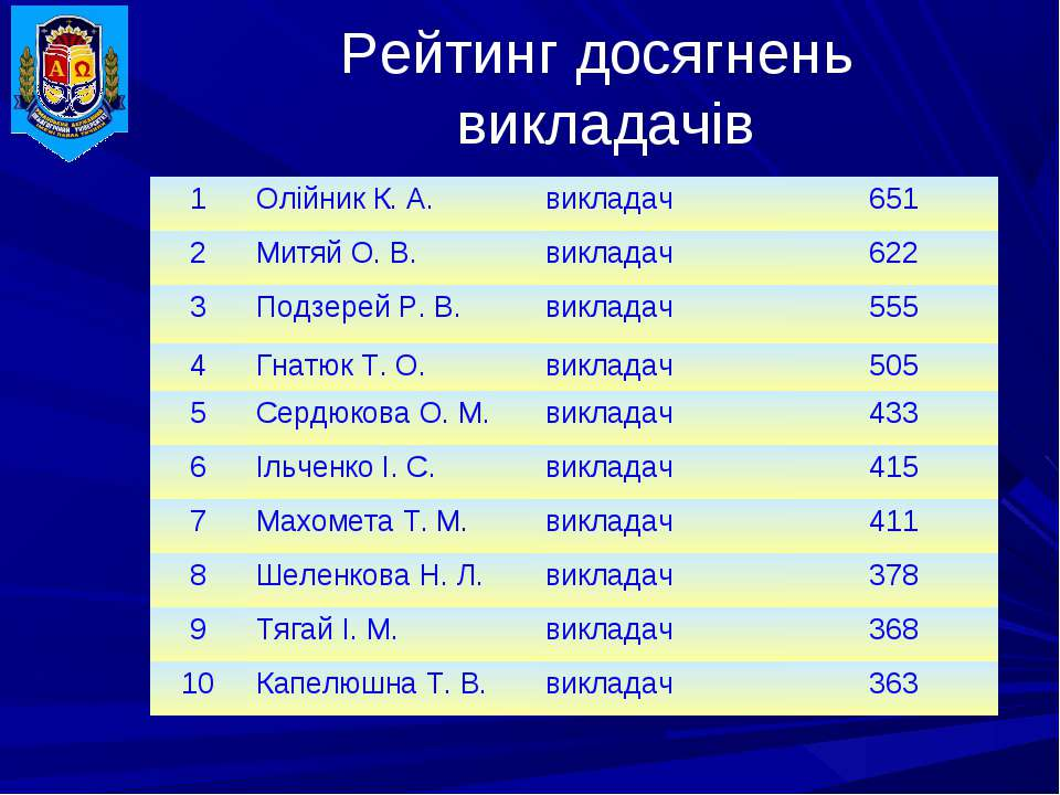 Рейтинг досягнень викладачів 1 Олійник К. А. викладач 651 2 Митяй О. В. викла...